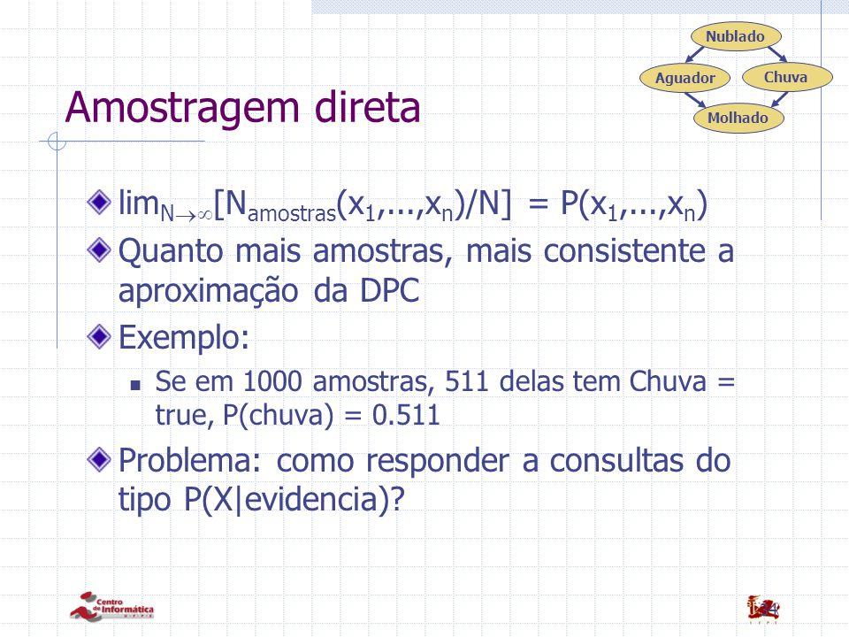 Amostragem direta limN[Namostras(x1,...,xn)/N] = P(x1,...,xn)